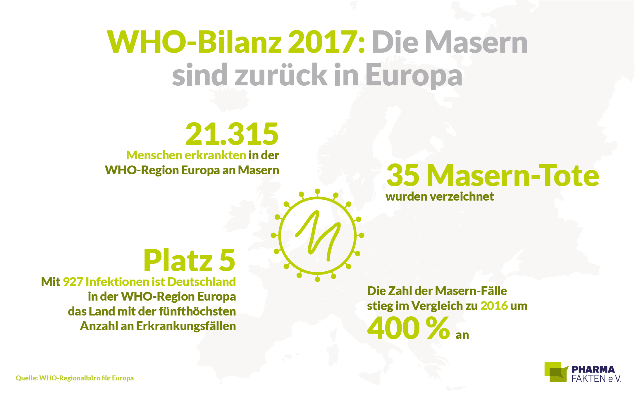 WHO-Bilanz 2017: Masern in Europa