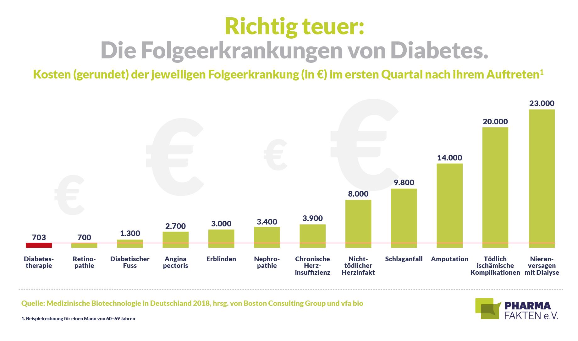 Klinik für Diabetespatienten geeignet: Deutsche Diabetes Gesellschaft e.V.
