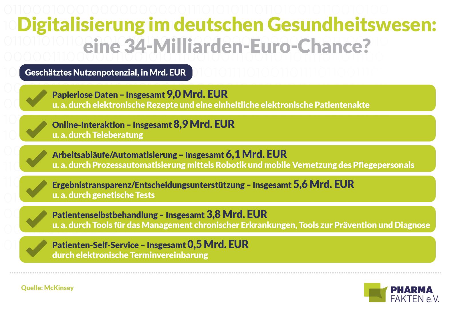 Digitalisierung im Gesundheitswesen: 34-Mrd-Euro-Chance