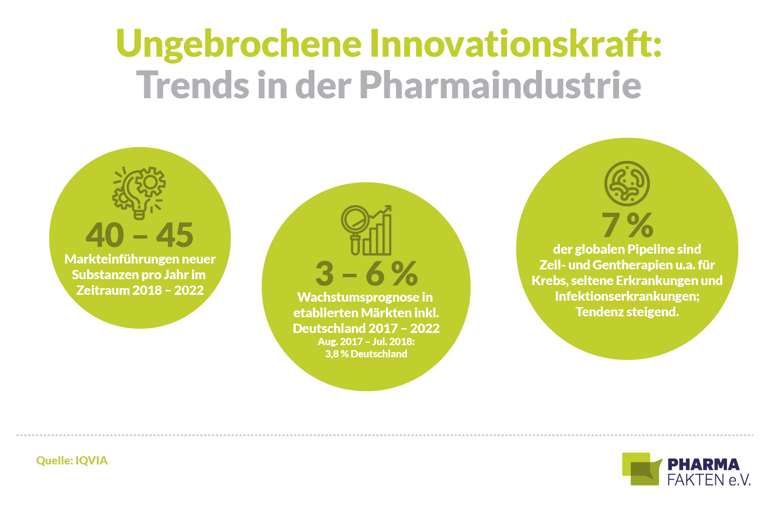 Ungebrochene Innovationskraft: Trends in der Pharmaindustrie