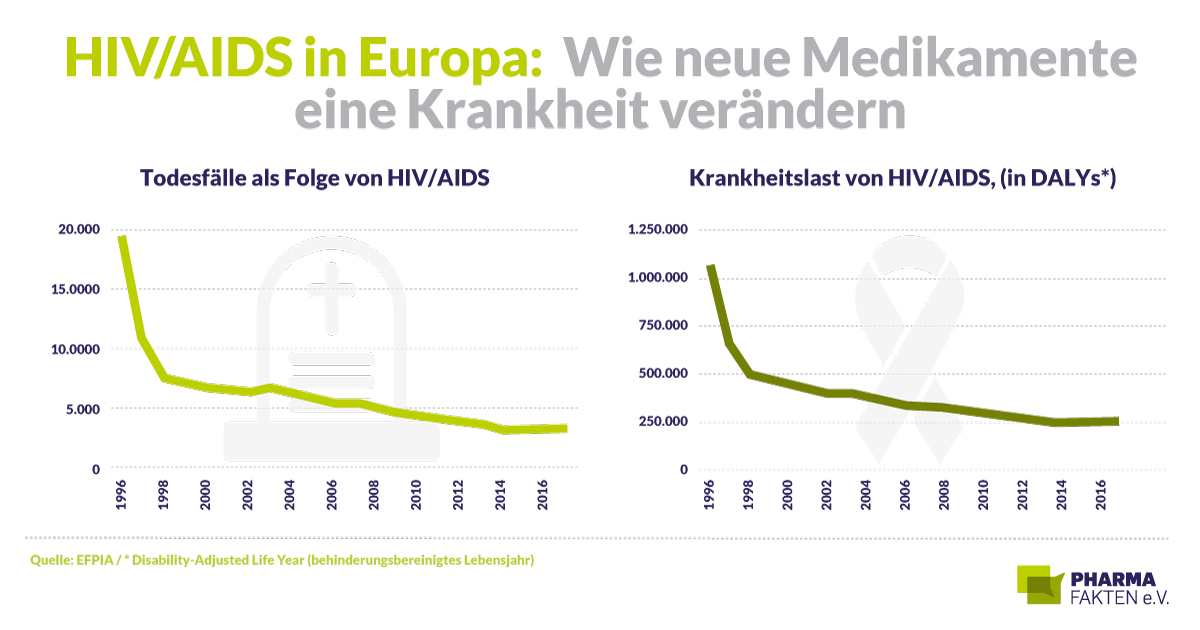 Pharma Fakten-Grafik: HIV/AIDS in Europa