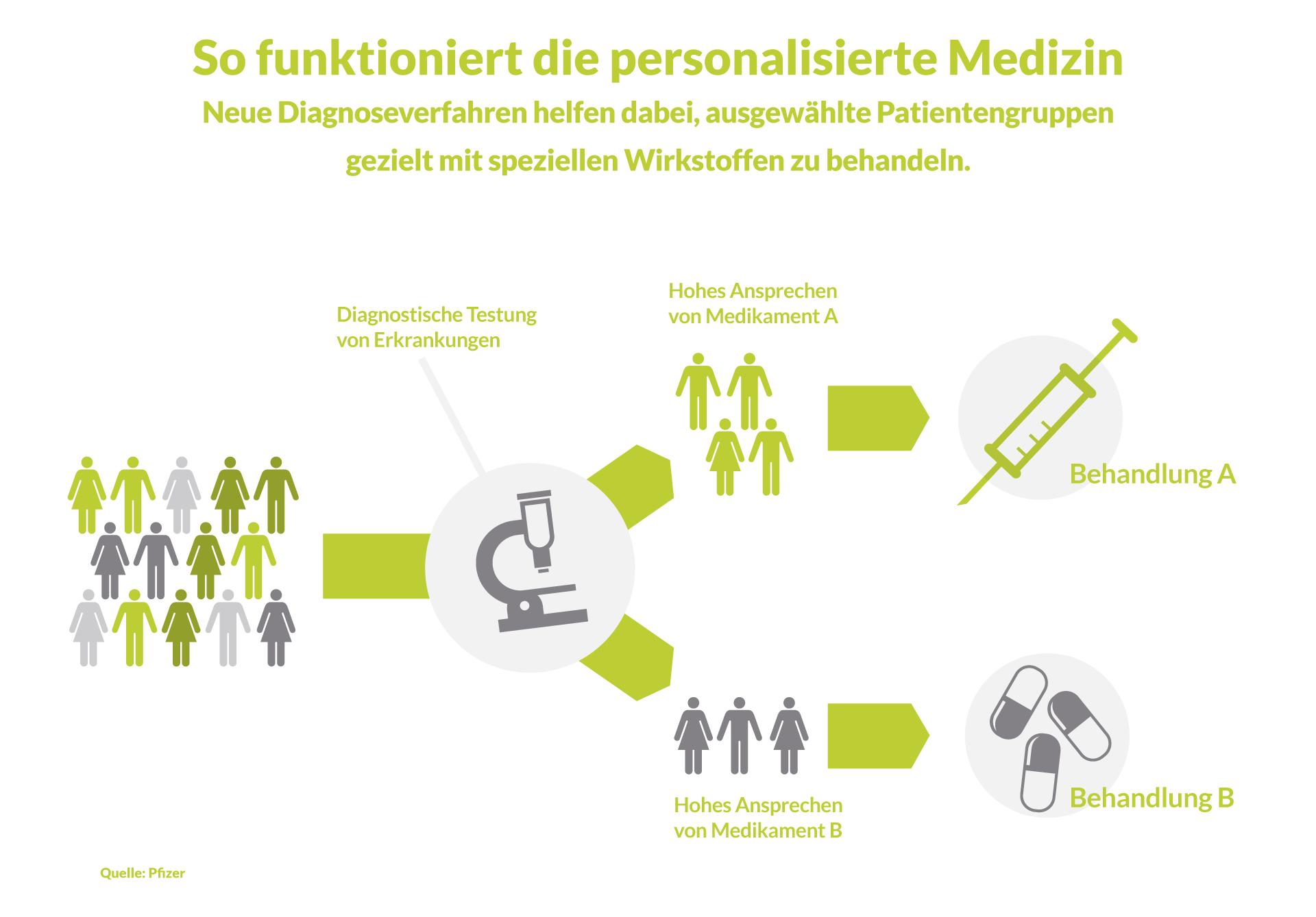 Schön Beispiel Medizinisch Fortsetzen Zeitgenössisch - Entry Level ...